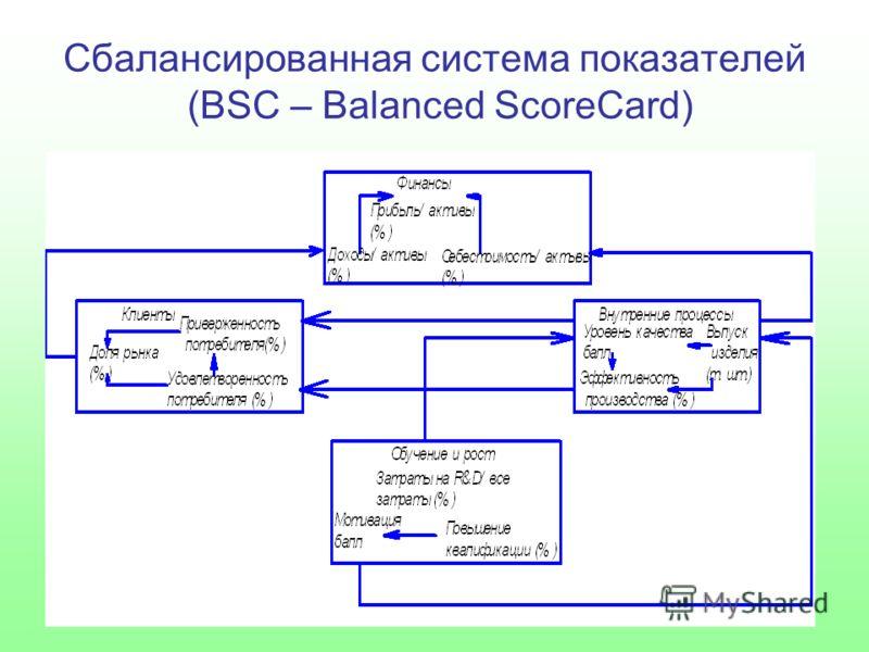 Сбалансированная система показателей (BSC – Balanced ScoreCard)