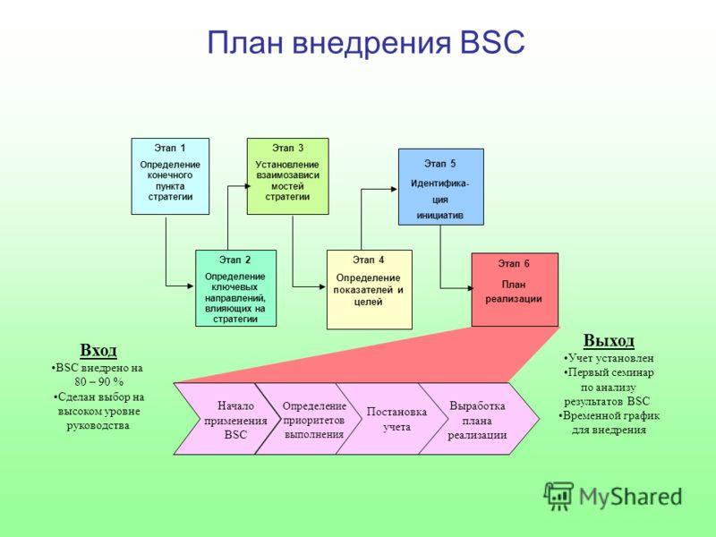 План внедрения BSC Этап 1 Определение конечного пункта стратегии Этап 3 Установление взаимозависи мостей стратегии Этап 2 Определение ключевых направлений, влияющих на стратегии Этап 4 Определение показателей и целей Этап 6 План реализации Этап 5 Иде