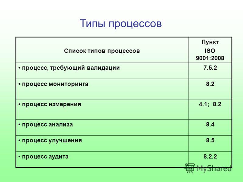 Типы процессов Список типов процессов Пункт ISO 9001:2008 процесс, требующий валидации7.5.2 процесс мониторинга8.2 процесс измерения4.1; 8.2 процесс анализа8.4 процесс улучшения8.5 процесс аудита8.2.2