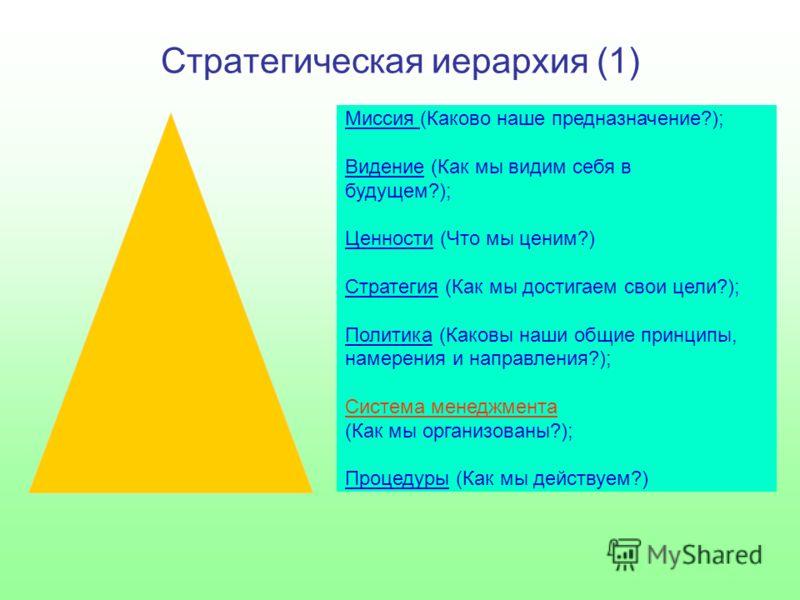 Стратегическая иерархия (1) Миссия (Каково наше предназначение?); Видение (Как мы видим себя в будущем?); Ценности (Что мы ценим?) Стратегия (Как мы достигаем свои цели?); Политика (Каковы наши общие принципы, намерения и направления?); Система менед