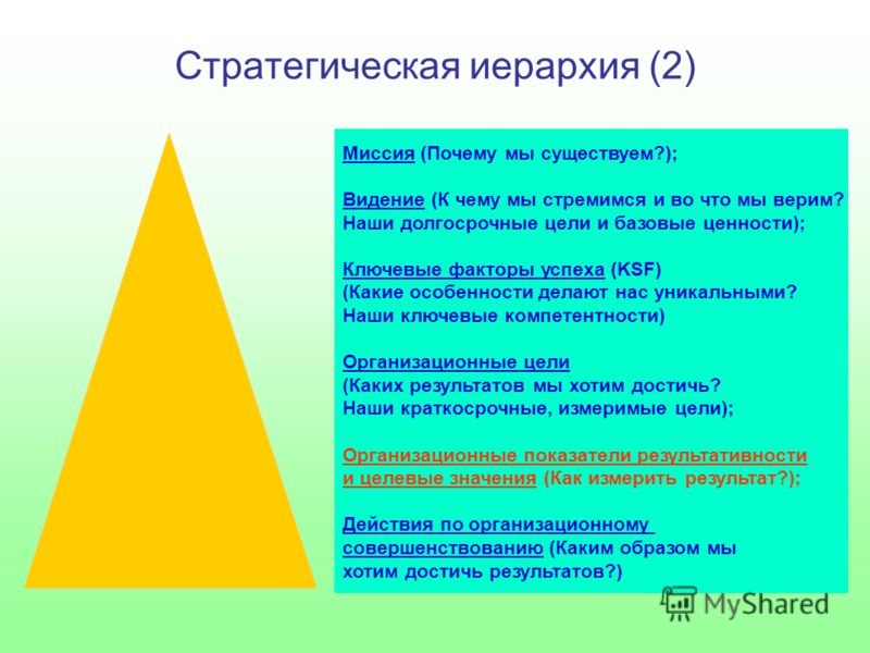 Стратегическая иерархия (2) Миссия (Почему мы существуем?); Видение (К чему мы стремимся и во что мы верим? Наши долгосрочные цели и базовые ценности); Ключевые факторы успеха (KSF) (Какие особенности делают нас уникальными? Наши ключевые компетентно