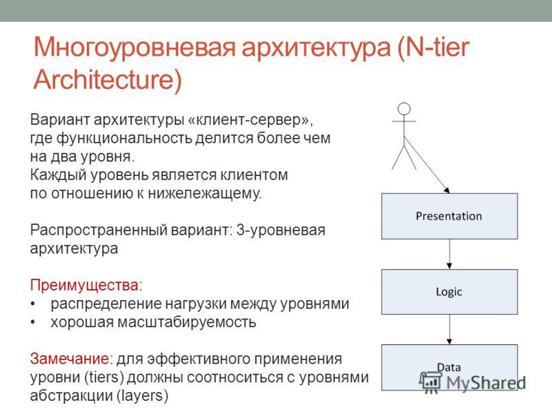 Многоуровневая архитектура (N-tier Architecture) Вариант архитектуры «клиент-сервер», где функциональность делится более чем на два уровня. Каждый уровень является клиентом по отношению к нижележащему. Распространенный вариант: 3-уровневая архитектур