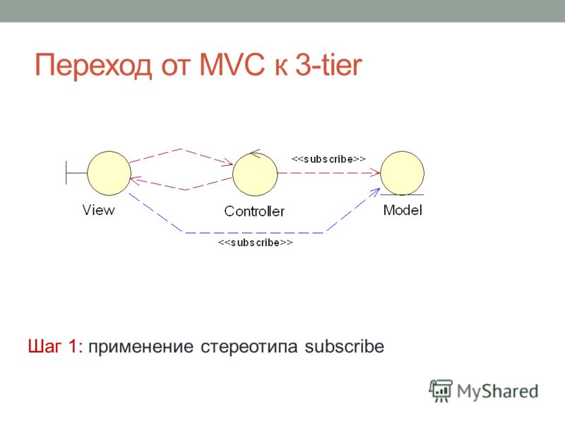 Переход от MVC к 3-tier Шаг 1: применение стереотипа subscribe