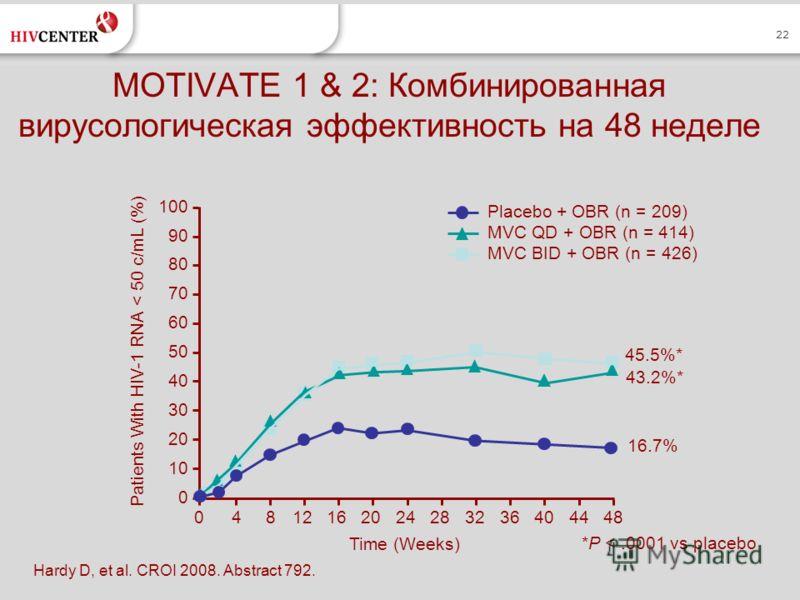 22 MOTIVATE 1 & 2: Комбинированная вирусологическая эффективность на 48 неделе Hardy D, et al. CROI 2008. Abstract 792. 042028 Patients With HIV-1 RNA < 50 c/mL (%) 40 30 20 0 Time (Weeks) 16.7% 43.2%* 45.5%* 100 90 80 70 60 50 10 81216243236404448 P