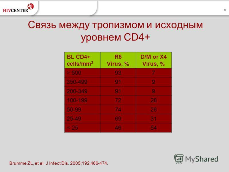 8 Связь между тропизмом и исходным уровнем CD4+ BL CD4+ cells/mm 3 R5 Virus, % D/M or X4 Virus, % > 500937 350-499919 200-349919 100-1997228 50-997426 25-496931 < 254654 Brumme ZL, et al. J Infect Dis. 2005;192:466-474.