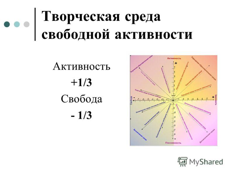 Активность +1/3 Свобода - 1/3 Творческая среда свободной активности