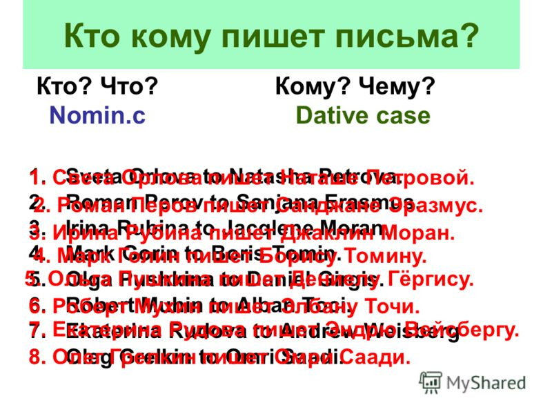 Кто кому пишет письма? Кто? Что? Кому? Чему? Nomin.c Dative case 1.Sveta Orlova to Natasha Petrova. 2.Roman Perov to Sanjana Erasmus. 3.Irina Rubina to Jacqlene Moran. 4.Mark Gorin to Boris Tomin. 5.Olga Pushkina to Daniel Girgis. 6.Robert Muhin to A
