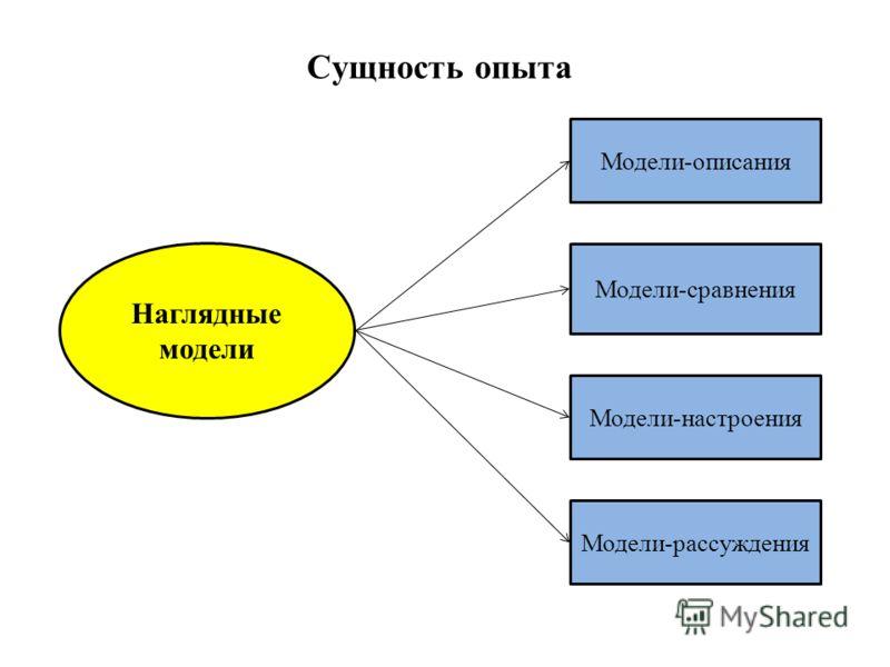 Сущность опыта Модели-настроения Модели-описания Модели-рассуждения Модели-сравнения Наглядные модели