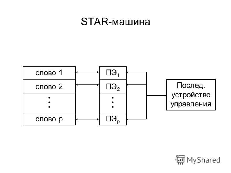 STAR-машина слово 1 слово 2 слово p Послед. устройство управления ПЭ 1 ПЭ 2 ПЭ p