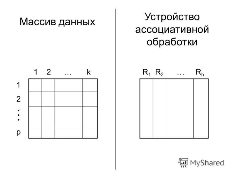 Массив данных Устройство ассоциативной обработки 1 2 p 1 2 … k R 1 R 2 … R h