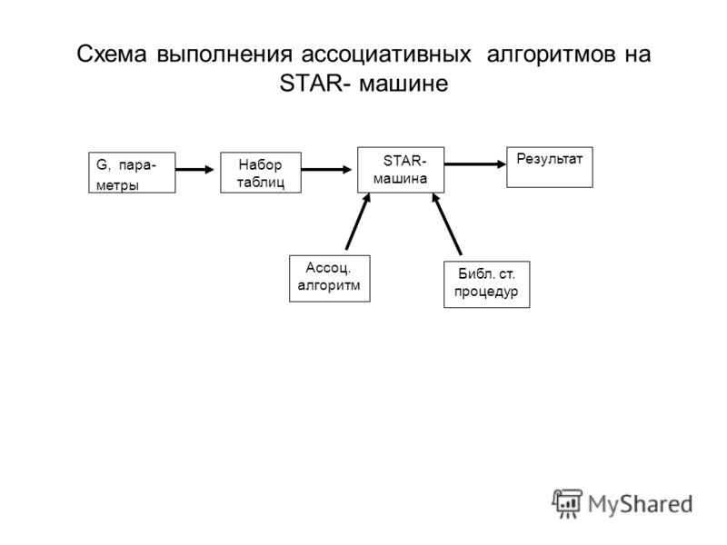 Схема выполнения ассоциативных алгоритмов на STAR- машине G, пара- метры Набор таблиц STAR- машина Результат Ассоц. алгоритм Библ. ст. процедур