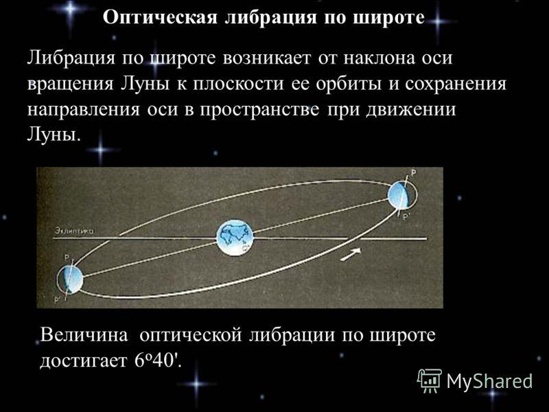 Либрация по широте возникает от наклона оси вращения Луны к плоскости ее орбиты и сохранения направления оси в пространстве при движении Луны. Оптическая либрация по широте Величина оптической либрации по широте достигает 6 о 40'.