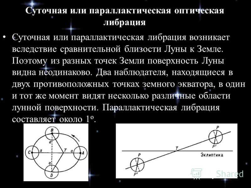 Суточная или параллактическая оптическая либрация Суточная или параллактическая либрация возникает вследствие сравнительной близости Луны к Земле. Поэтому из разных точек Земли поверхность Луны видна неодинаково. Два наблюдателя, находящиеся в двух п