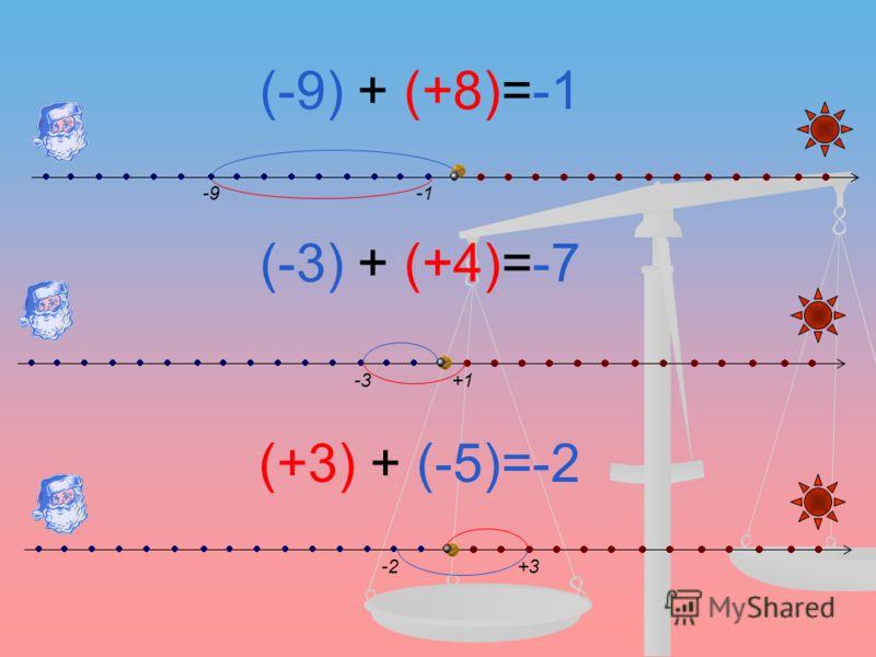 (-9) + (+8)=-1 (-3) + (+4)=-7 (+3) + (-5)=-2 -9 -3+1 +3-2