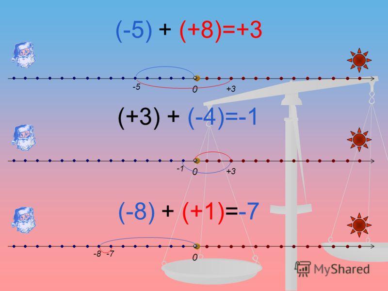 (-5) + (+8)=+3 (+3) + (-4)=-1 (-8) + (+1)=-7 0 0 0 -5 +3 -8-7