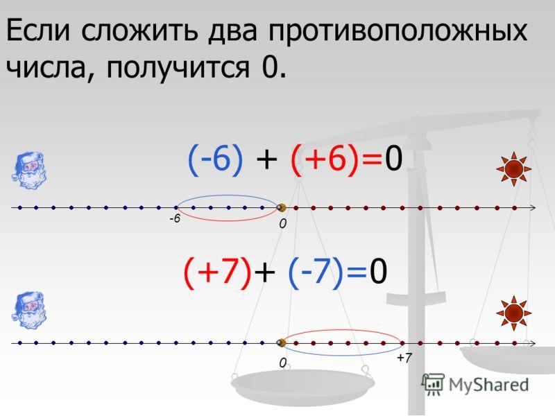 0 0 (-6) + (+6)=0 (+7)+ (-7)=0 -6 +7 Если сложить два противоположных числа, получится 0.