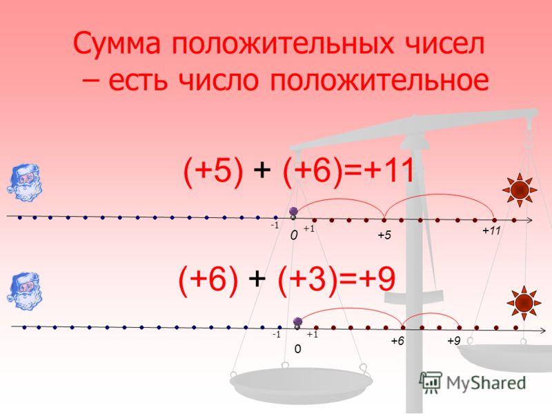 (+5) + (+6)=+11 0 +5 +11 +1 (+6) + (+3)=+9 +6+9+9 +1 0 Сумма положительных чисел – есть число положительное
