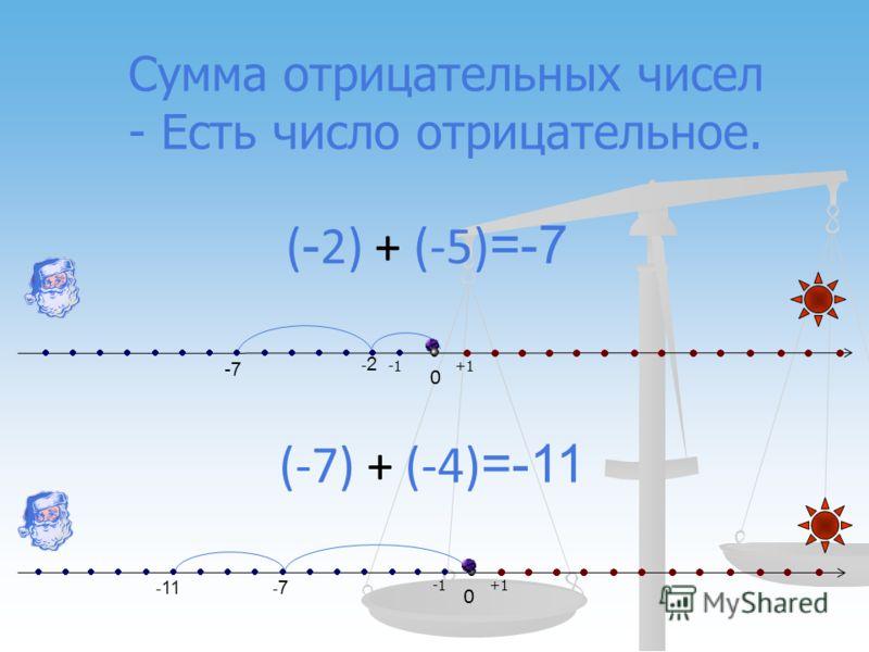 0 0 -2-2 -7 -7-7 - 11 ( - 2) + (-5) =-7 (-7) + (-4) =-11 +1 Сумма отрицательных чисел - Есть число отрицательное.