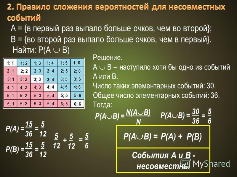 А = {в первый раз выпало больше очков, чем во второй}; В = {во второй раз выпало больше очков, чем в первый}. Найти: Р(А В) Решение. А В – наступило хотя бы одно из событий А или В. Число таких элементарных событий: 30. Общее число элементарных событ