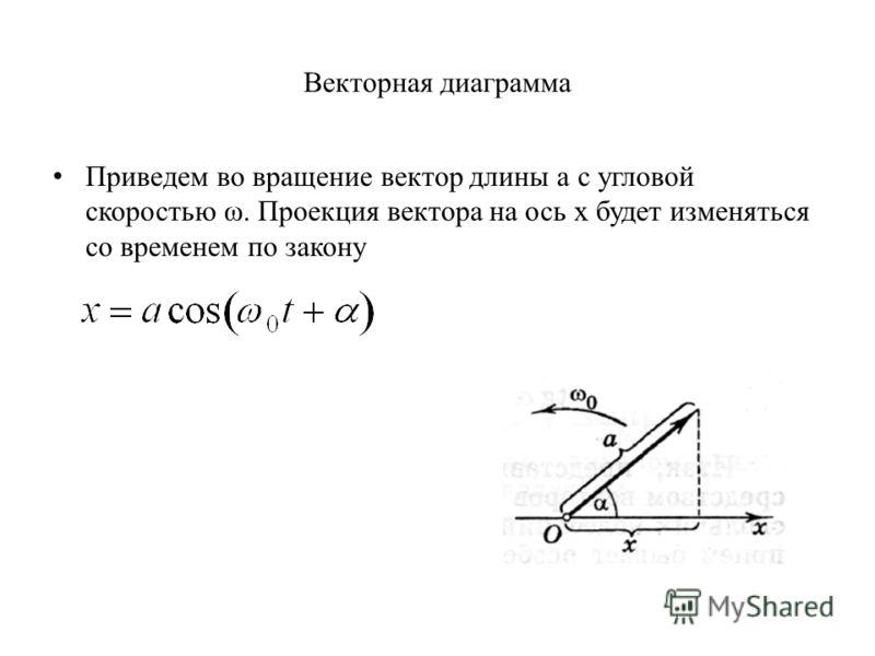 Векторная диаграмма Приведем во вращение вектор длины а с угловой скоростью ω. Проекция вектора на ось x будет изменяться со временем по закону