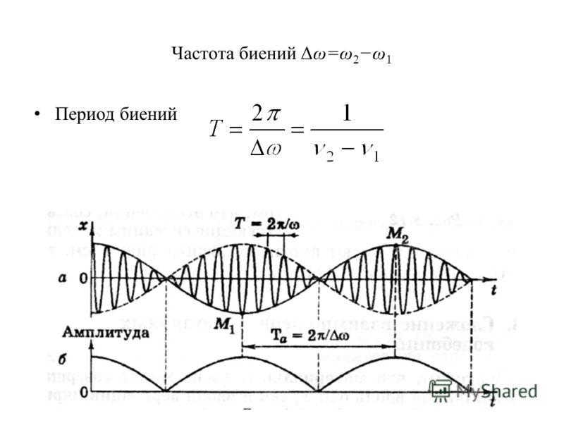 Частота биений Δω=ω 2 ω 1 Период биений