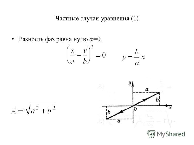 Частные случаи уравнения (1) Разность фаз равна нулю α=0.