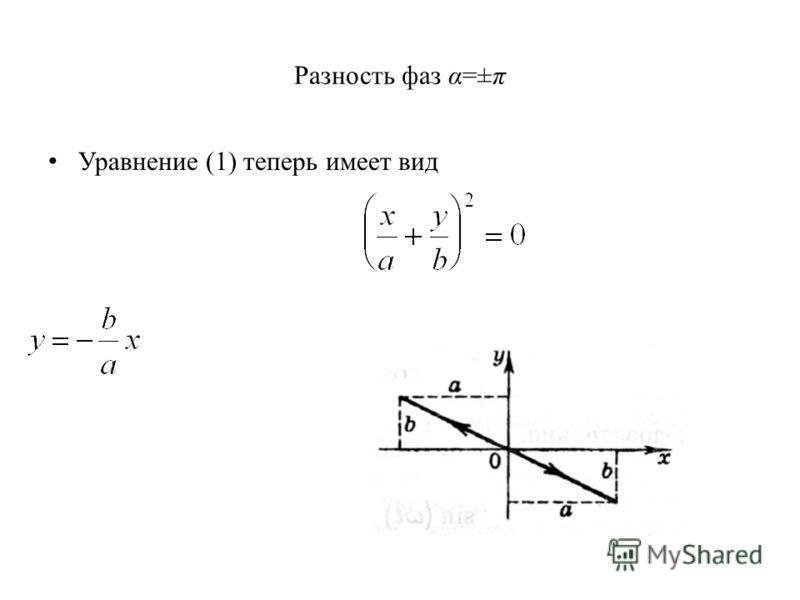 Разность фаз α=±π Уравнение (1) теперь имеет вид