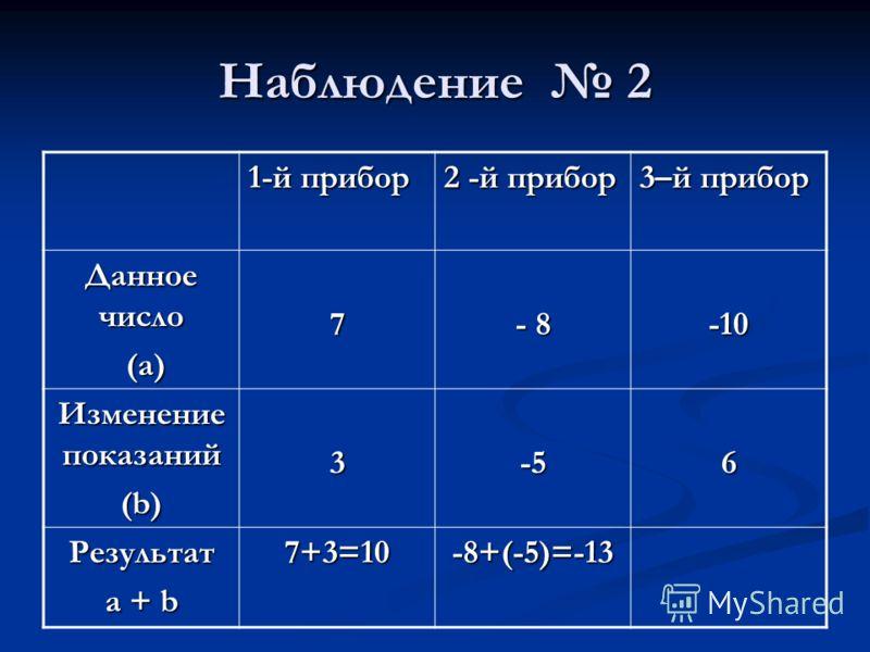 Наблюдение 2 1-й прибор 2 -й прибор 3–й прибор Данное число (а) (а)7 - 8 -10 Изменение показаний (b) 3-56 Результат a + b 7+3=10-8+(-5)=-13