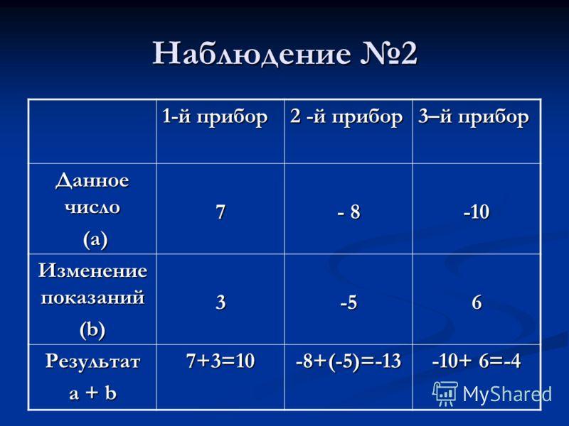 Наблюдение 2 1-й прибор 2 -й прибор 3–й прибор Данное число (а) (а)7 - 8 -10 Изменение показаний (b) 3-56 Результат a + b 7+3=10-8+(-5)=-13 -10+ 6=-4