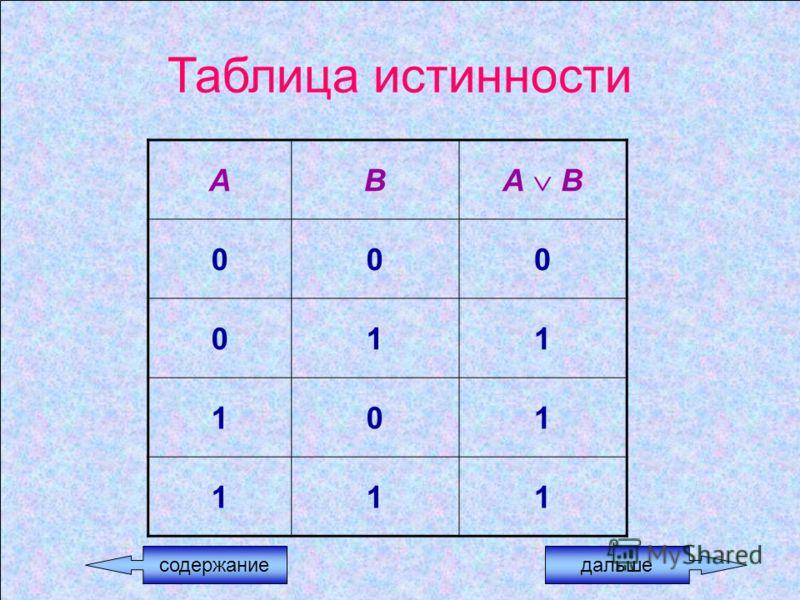 Таблица истинности АВ А В 000 011 101 111 содержаниедальше