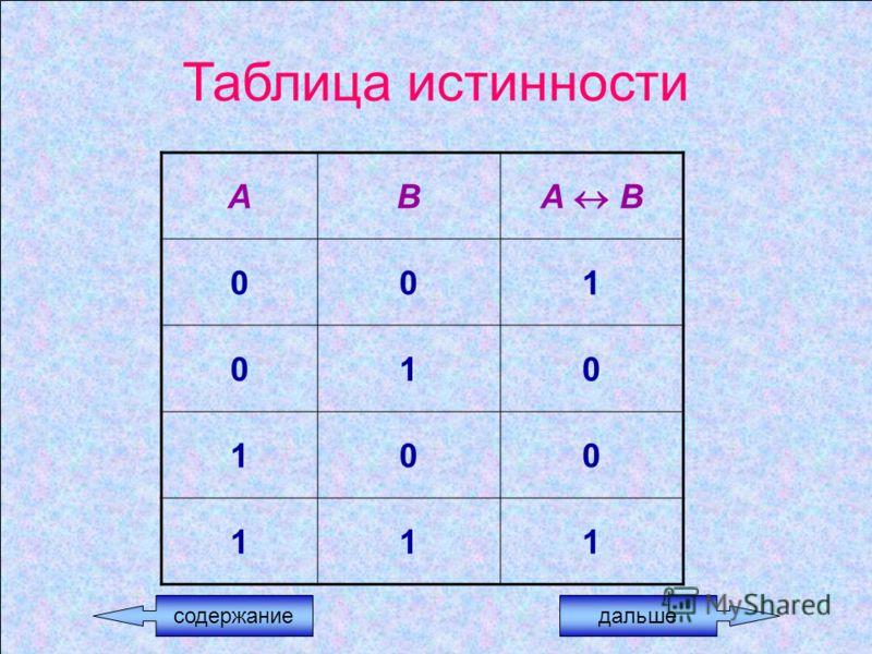Таблица истинности АВ А В 001 010 100 111 содержаниедальше