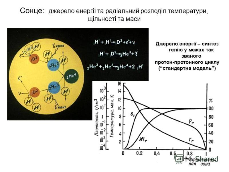 Джерело енергії – синтез гелію у межах так званого протон-протонного циклу (стандартна модель) Сонце: джерело енергії та радіальний розподіл температури, щільності та маси