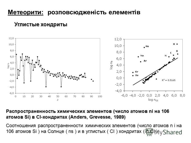 Метеорити: розповсюдженість елементів Углистые хондриты Распространенность химических элементов (число атомов ni на 106 атомов Si) в CI-хондритах (Anders, Grevesse, 1989) Соотношения распространенности химических элементов (число атомов n i на 106 ат