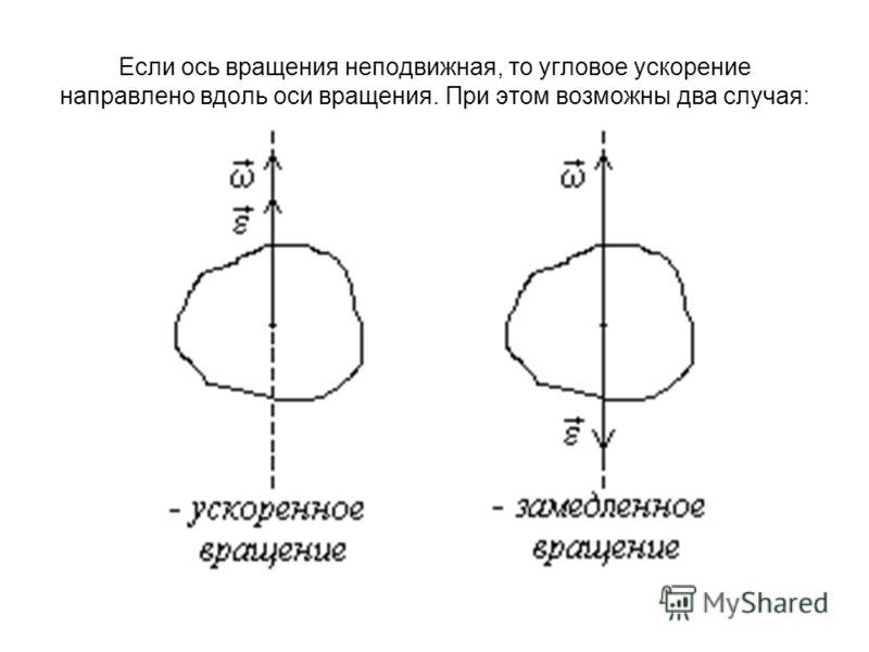 Если ось вращения неподвижная, то угловое ускорение направлено вдоль оси вращения. При этом возможны два случая: