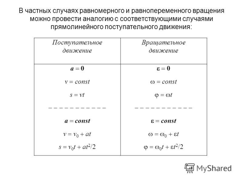 В частных случаях равномерного и равнопеременного вращения можно провести аналогию с соответствующими случаями прямолинейного поступательного движения: Поступательное движение Вращательное движение a 0 0 v const const s vt t a const const v v 0 at 0