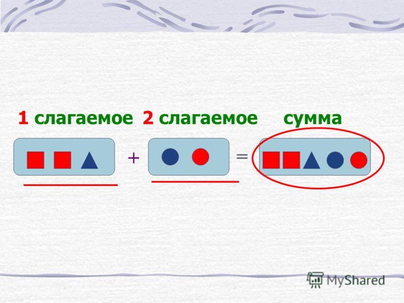 + = 1 слагаемоесумма2 слагаемое