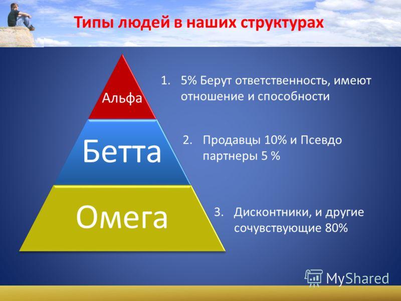 Типы людей в наших структурах Альфа Бетта Омега 1.5% Берут ответственность, имеют отношение и способности 2. Продавцы 10% и Псевдо партнеры 5 % 3. Дисконтники, и другие сочувствующие 80%