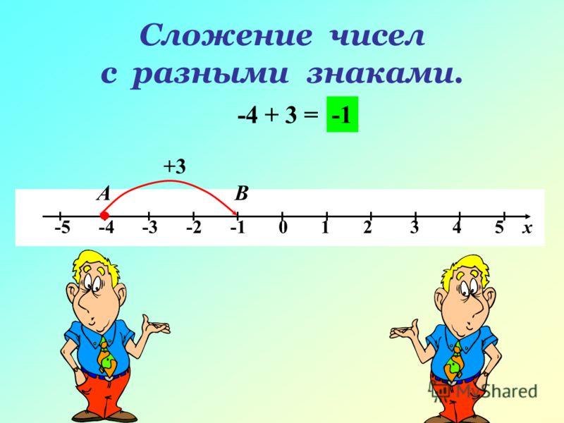 Сложение чисел с разными знаками. -4 + 3 = -5 -4 -3 -2 -1 0 1 2 3 4 5 х АВ +3