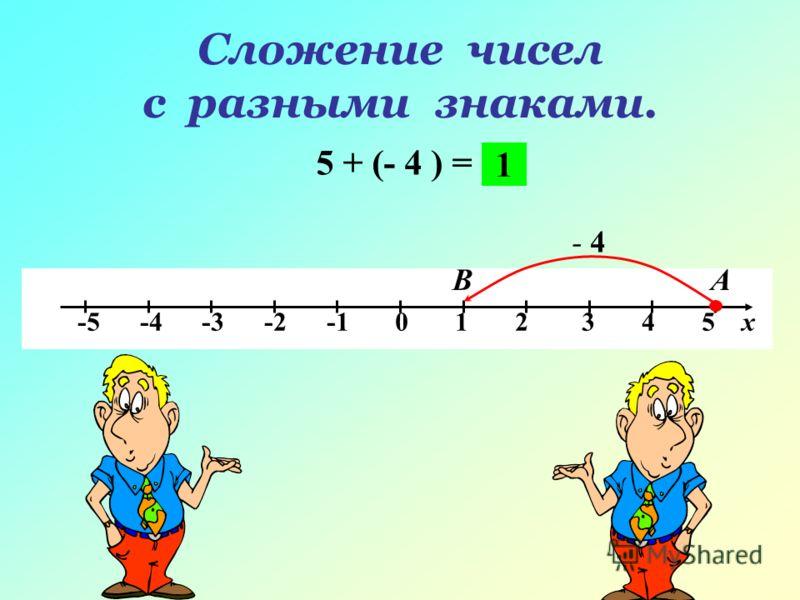Сложение чисел с разными знаками. 5 + (- 4 ) = -5 -4 -3 -2 -1 0 1 2 3 4 5 х АВ - 4 1