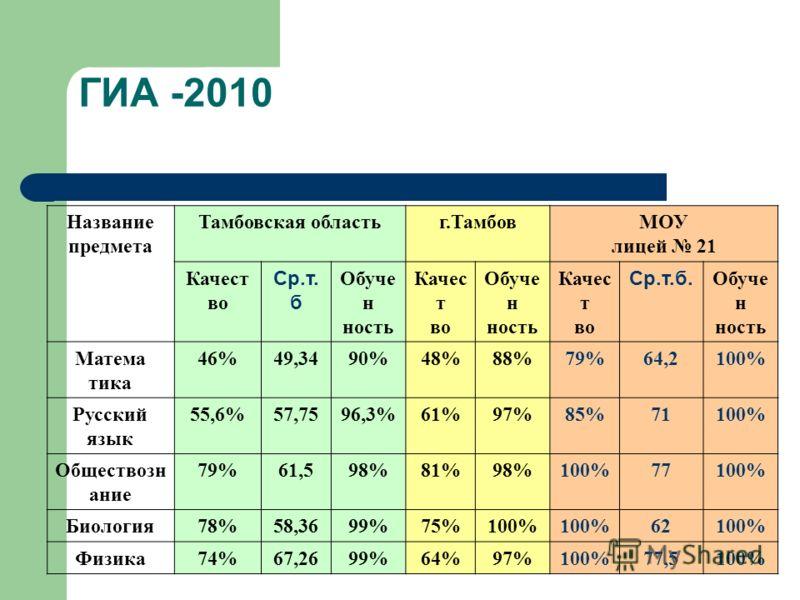ГИА -2010 Название предмета Тамбовская областьг.ТамбовМОУ лицей 21 Качест во Ср.т. б Обуче н ность Качес т во Обуче н ность Качес т во Ср.т.б. Обуче н ность Матема тика 46%49,3490%48%88%79%64,2100% Русский язык 55,6%57,7596,3%61%97%85%71100% Общество