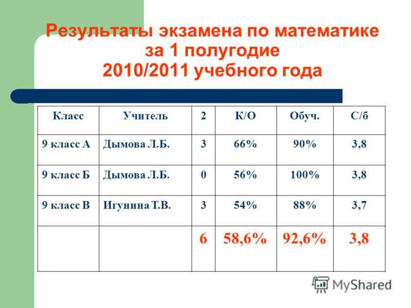 Результаты экзамена по математике за 1 полугодие 2010/2011 учебного года КлассУчитель2К/ООбуч.С/б 9 класс АДымова Л.Б.366%90%3,8 9 класс БДымова Л.Б.056%100%3,8 9 класс ВИгунина Т.В.354%88%3,7 658,6%92,6%3,8