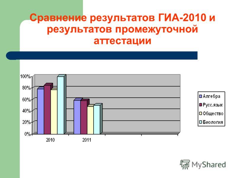 Сравнение результатов ГИА-2010 и результатов промежуточной аттестации