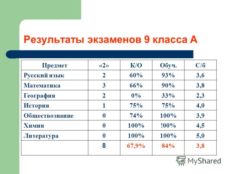 Результаты экзаменов 9 класса А Предмет«2»К/ООбуч.С/б Русский язык260%93%3,6 Математика366%90%3,8 География20%33%2,3 История175% 4,0 Обществознание074%100%3,9 Химия0100%!00%4,5 Литература0100% 5,0 8 67,9%84%3,8