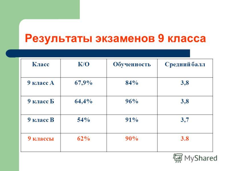 Результаты экзаменов 9 класса КлассК/ООбученностьСредний балл 9 класс А67,9%84%3,8 9 класс Б64,4%96%3,8 9 класс В54%91%3,7 9 классы62%90%3.8