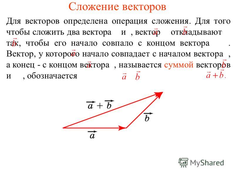 Сложение векторов Для векторов определена операция сложения. Для того чтобы сложить два вектора и, вектор откладывают так, чтобы его начало совпало с концом вектора. Вектор, у которого начало совпадает с началом вектора, а конец - с концом вектора, н