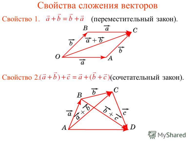 Свойства сложения векторов Свойство 1. (переместительный закон). Свойство 2. (сочетательный закон).