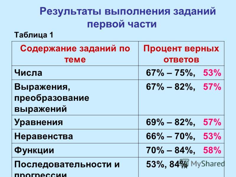 Результаты выполнения заданий первой части Таблица 1 Содержание заданий по теме Процент верных ответов Числа 67% – 75%, 53% Выражения, преобразование выражений 67% – 82%, 57% Уравнения 69% – 82%, 57% Неравенства 66% – 70%, 53% Функции 70% – 84%, 58%