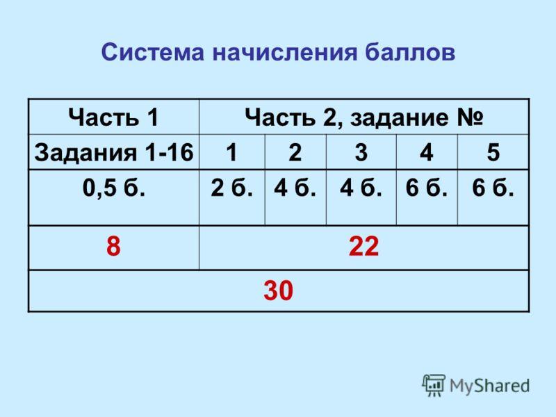 Система начисления баллов Часть 1Часть 2, задание Задания 1-1612345 0,5 б.2 б.4 б. 6 б. 822 30