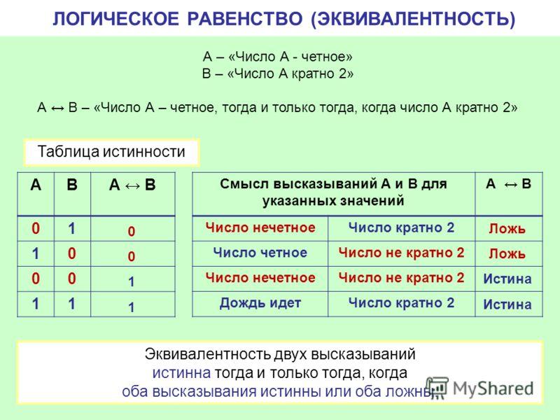 ЛОГИЧЕСКОЕ РАВЕНСТВО (ЭКВИВАЛЕНТНОСТЬ) А – «Число А - четное» В – «Число А кратно 2» А B – «Число А – четное, тогда и только тогда, когда число А кратно 2» АВА B 01 10 00 11 0 0 1 1 Эквивалентность двух высказываний истинна тогда и только тогда, когд