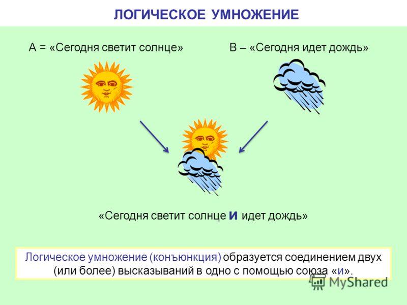 ЛОГИЧЕСКОЕ УМНОЖЕНИЕ «Сегодня светит солнце и идет дождь» А = «Сегодня светит солнце»В – «Сегодня идет дождь» Логическое умножение (конъюнкция) образуется соединением двух (или более) высказываний в одно с помощью союза «и».